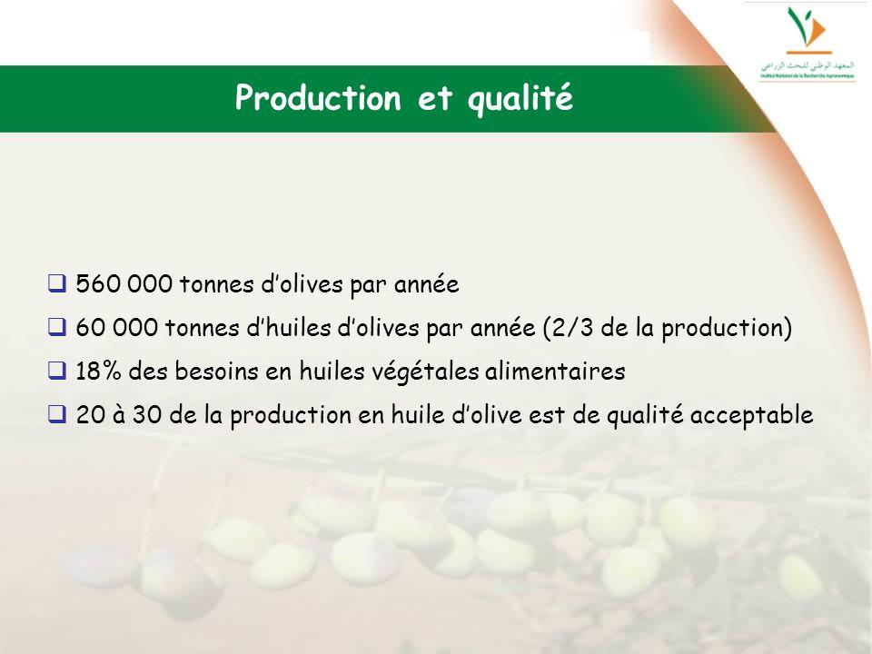 560 000 tonnes dolives par année 60 000 tonnes dhuiles dolives par année (2/3 de la production) 18% des besoins en huiles végétales alimentaires 20 à