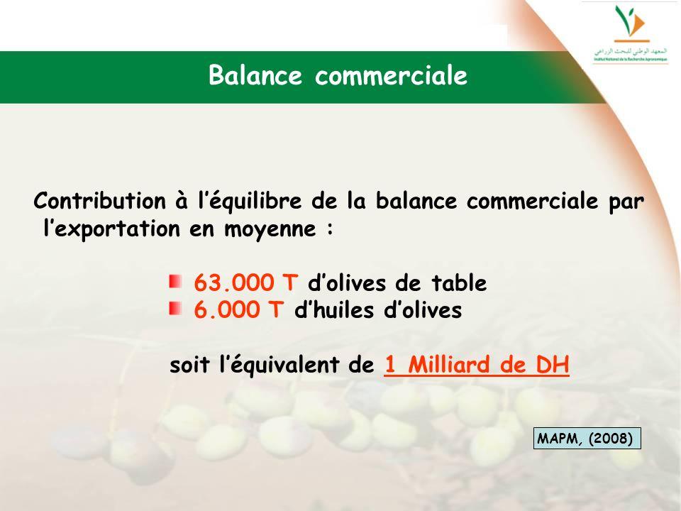 Contribution à léquilibre de la balance commerciale par lexportation en moyenne : 63.000 T dolives de table 6.000 T dhuiles dolives soit léquivalent d