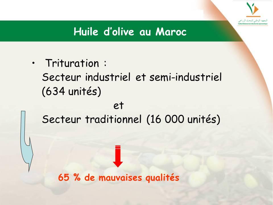 Huile dolive au Maroc Trituration : Secteur industriel et semi-industriel (634 unités) et Secteur traditionnel (16 000 unités) 65 % de mauvaises quali