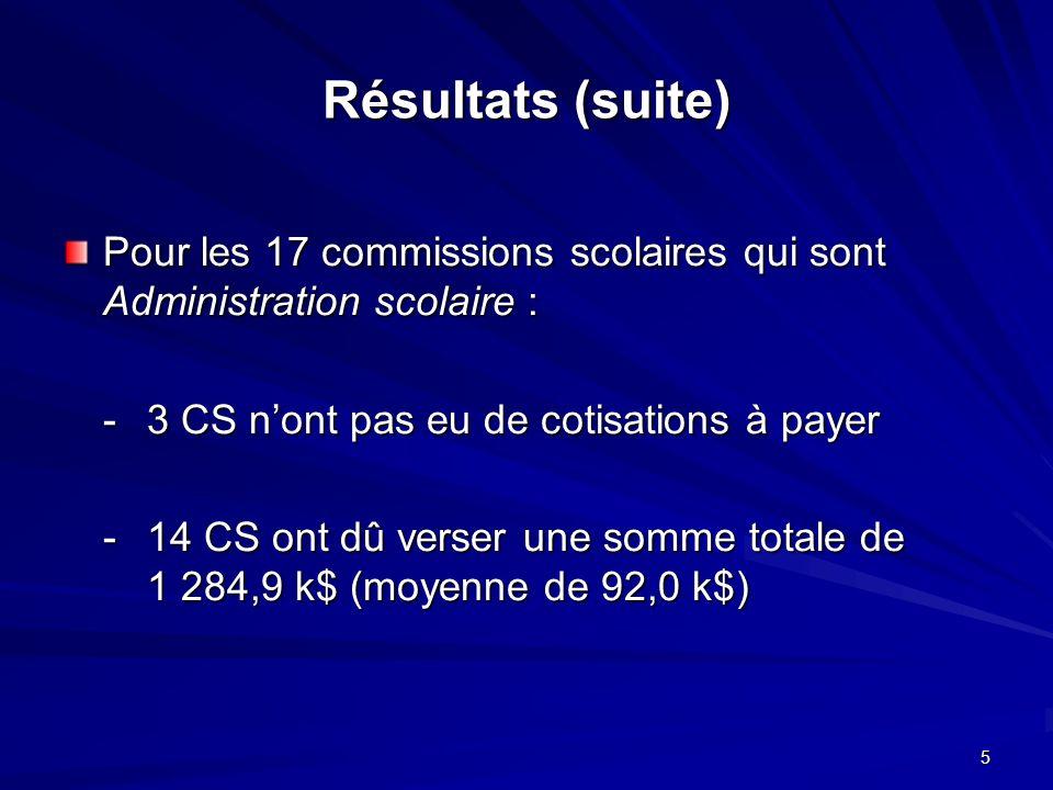 6 Résultats (suite) Pour ces dernières (14 CS) : -la cotisation la plus basse a été de 7,0 k$ -la cotisation la plus haute a été de 271,0 k$