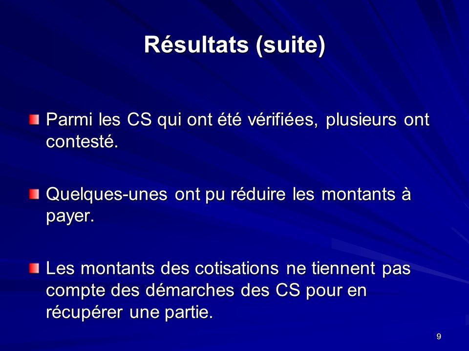 9 Résultats (suite) Parmi les CS qui ont été vérifiées, plusieurs ont contesté.