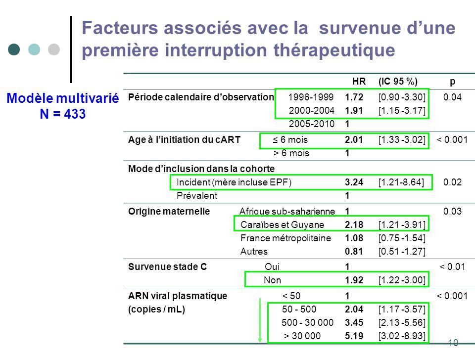 10 HR (IC 95 %)p Période calendaire dobservation 1996-1999 2000-2004 2005-2010 1.72 1.91 1 [0.90 -3.30] [1.15 -3.17] 0.04 Age à linitiation du cART 6 mois > 6 mois 2.01 1 [1.33 -3.02]< 0.001 Mode dinclusion dans la cohorte Incident (mère incluse EPF) Prévalent 3.24 1 [1.21-8.64]0.02 Origine maternelle Afrique sub-saharienne Caraïbes et Guyane France métropolitaine Autres 1 2.18 1.08 0.81 [1.21 -3.91] [0.75 -1.54] [0.51 -1.27] 0.03 Survenue stade C Oui Non 1 1.92[1.22 -3.00] < 0.01 ARN viral plasmatique < 50 (copies / mL) 50 - 500 500 - 30 000 > 30 000 1 2.04 3.45 5.19 [1.17 -3.57] [2.13 -5.56] [3.02 -8.93] < 0.001 Modèle multivarié N = 433 Facteurs associés avec la survenue dune première interruption thérapeutique
