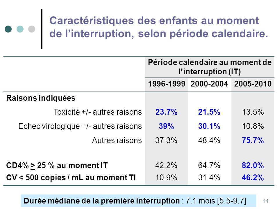 11 Période calendaire au moment de linterruption (IT) 1996-19992000-20042005-2010 Raisons indiquées Toxicité +/- autres raisons23.7%21.5%13.5% Echec virologique +/- autres raisons39%30.1%10.8% Autres raisons37.3%48.4%75.7% CD4% > 25 % au moment IT42.2%64.7%82.0% CV < 500 copies / mL au moment TI10.9%31.4%46.2% Durée médiane de la première interruption : 7.1 mois [5.5-9.7] Caractéristiques des enfants au moment de linterruption, selon période calendaire.