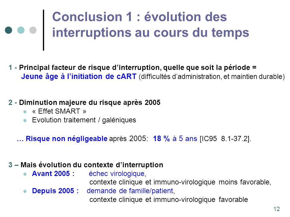 12 Conclusion 1 : évolution des interruptions au cours du temps 1 - Principal facteur de risque dinterruption, quelle que soit la période = Jeune âge à linitiation de cART (difficultés dadministration, et maintien durable) 2 - Diminution majeure du risque après 2005 « Effet SMART » Evolution traitement / galéniques … Risque non négligeable après 2005: 18 % à 5 ans [IC95 8.1-37.2].