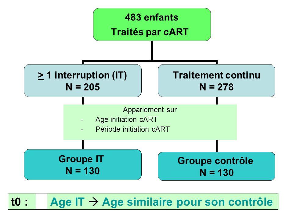 14 483 enfants Traités par cART > 1 interruption (IT) N = 205 Groupe IT N = 130 Traitement continu N = 278 Groupe contrôle N = 130 Appariement sur - Age initiation cART - Période initiation cART t0 :Age IT Age similaire pour son contrôle