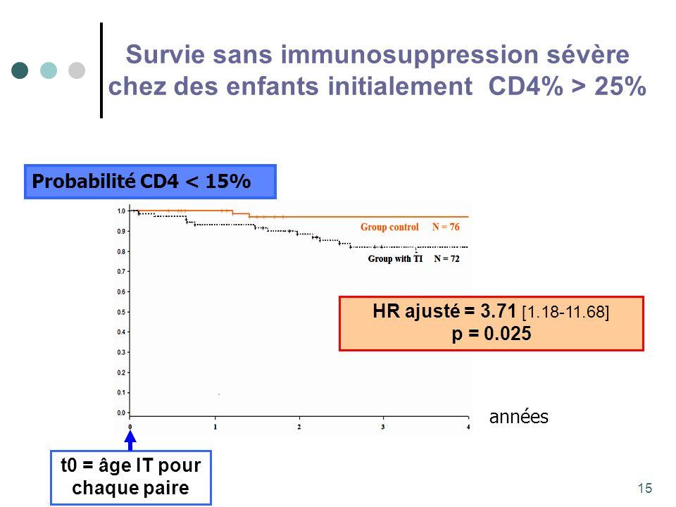 15 Survie sans immunosuppression sévère chez des enfants initialement CD4% > 25% Probabilité CD4 < 15% t0 = âge IT pour chaque paire HR ajusté = 3.71 [1.18-11.68] p = 0.025 années