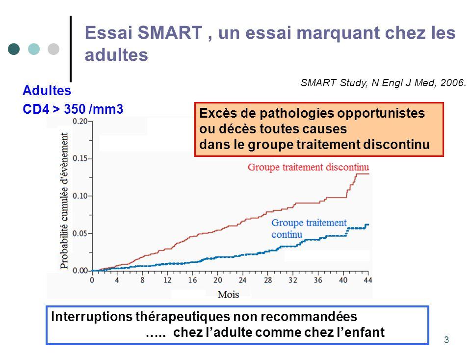 3 Essai SMART, un essai marquant chez les adultes Excès de pathologies opportunistes ou décès toutes causes dans le groupe traitement discontinu SMART Study, N Engl J Med, 2006.
