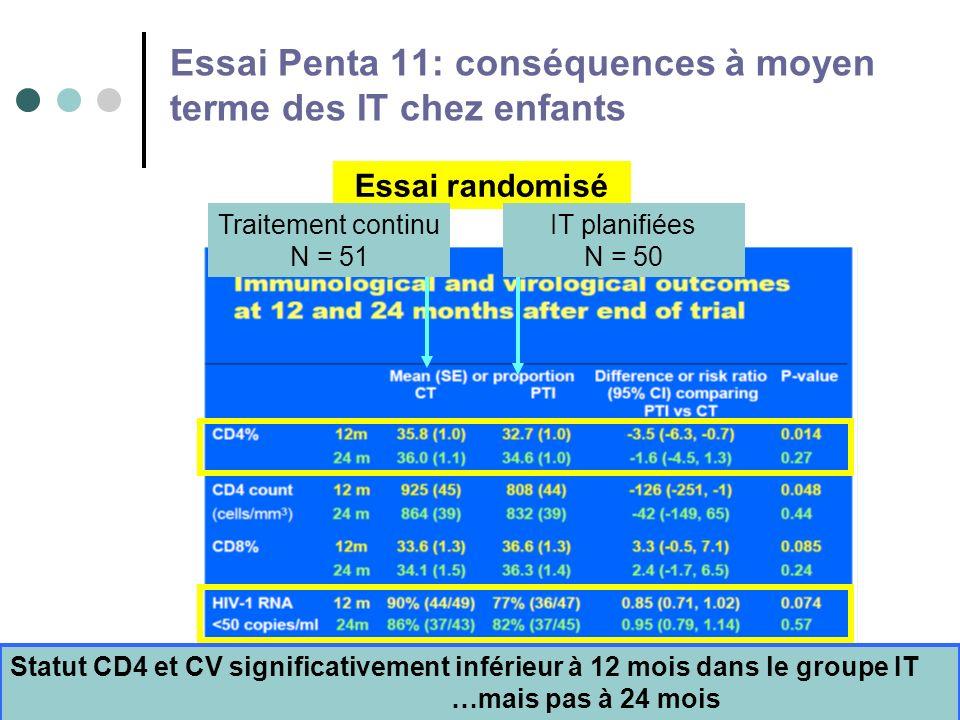 4 Essai Penta 11: conséquences à moyen terme des IT chez enfants Essai randomisé Traitement continu N = 51 Statut CD4 et CV significativement inférieur à 12 mois dans le groupe IT …mais pas à 24 mois IT planifiées N = 50