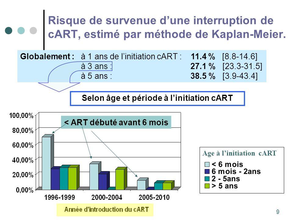 9 Risque de survenue dune interruption de cART, estimé par méthode de Kaplan-Meier. Age à linitiation cART Selon âge et période à linitiation cART Glo