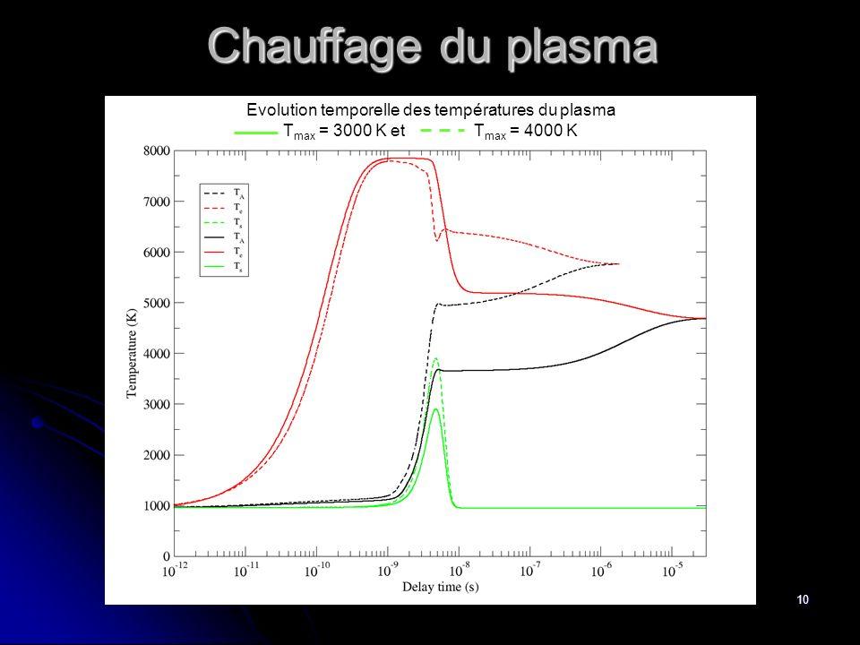 10 Chauffage du plasma Evolution temporelle des températures du plasma T max = 3000 K et T max = 4000 K