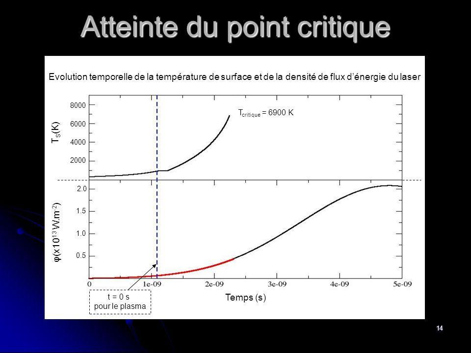 14 φ(x10 13 W.m -2 ) 0.5 1.0 T S (K) 4000 6000 8000 Evolution temporelle de la température de surface et de la densité de flux dénergie du laser 1.5 2