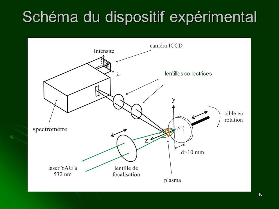 16 lentilles collectrices Schéma du dispositif expérimental