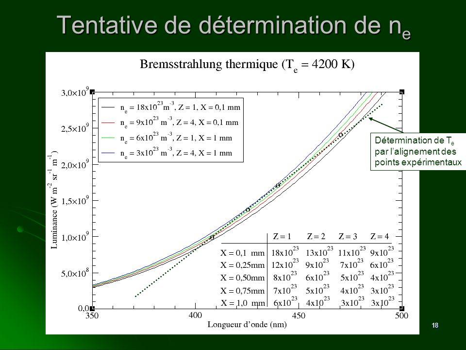 18 Tentative de détermination de n e Détermination de T e par lalignement des points expérimentaux