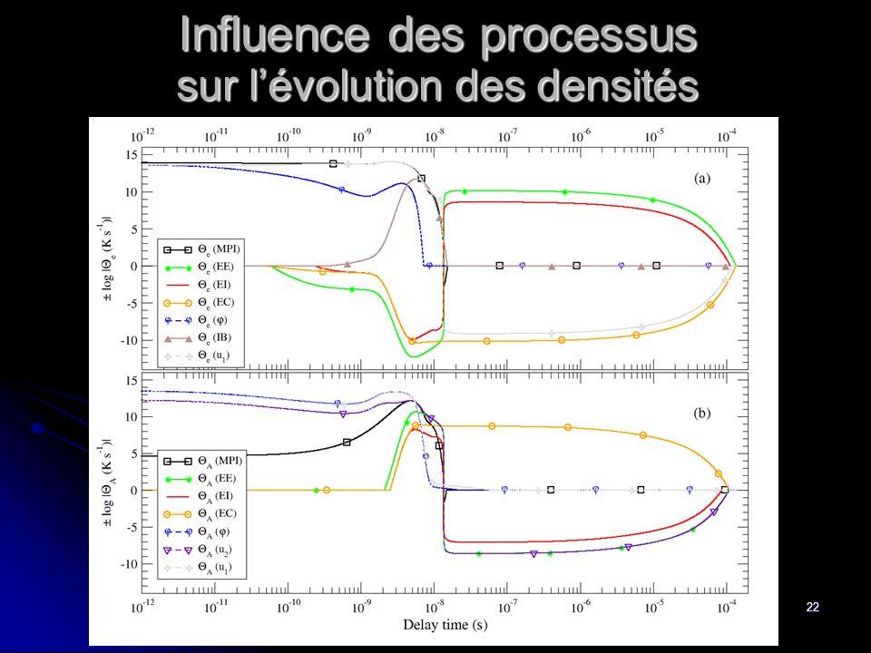 22 sur lévolution des densités Influence des processus