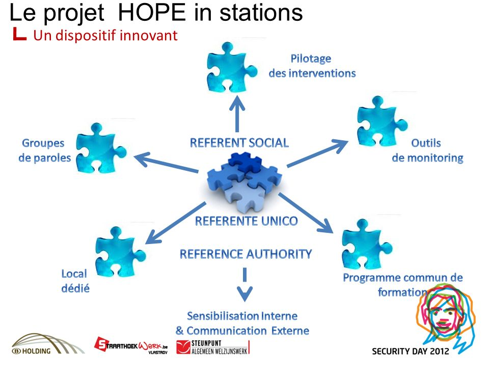 Un dispositif innovant Le projet HOPE in stations