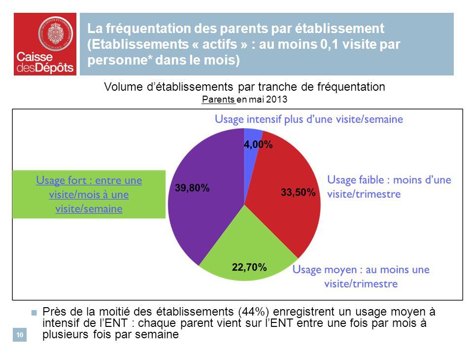 La fréquentation des parents par établissement (Etablissements « actifs » : au moins 0,1 visite par personne* dans le mois) 10 Volume détablissements par tranche de fréquentation Parents en mai 2013 Près de la moitié des établissements (44%) enregistrent un usage moyen à intensif de lENT : chaque parent vient sur lENT entre une fois par mois à plusieurs fois par semaine