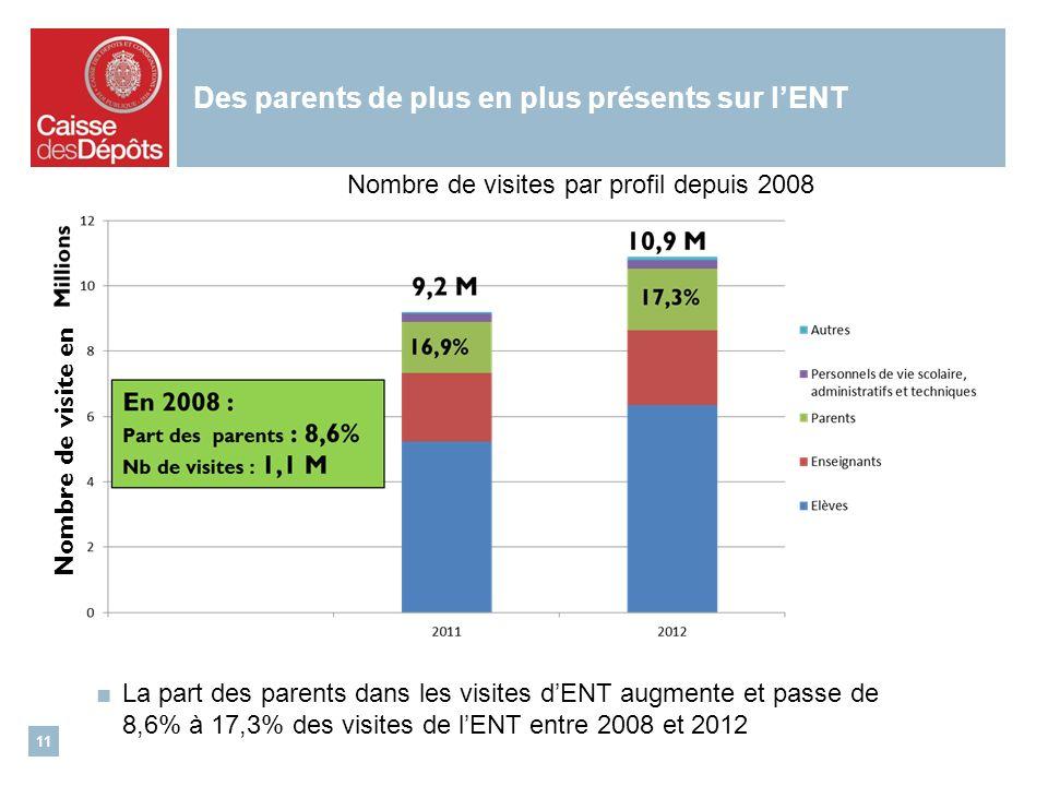 Des parents de plus en plus présents sur lENT La part des parents dans les visites dENT augmente et passe de 8,6% à 17,3% des visites de lENT entre 2008 et 2012 11 Nombre de visites par profil depuis 2008 Nombre de visite en
