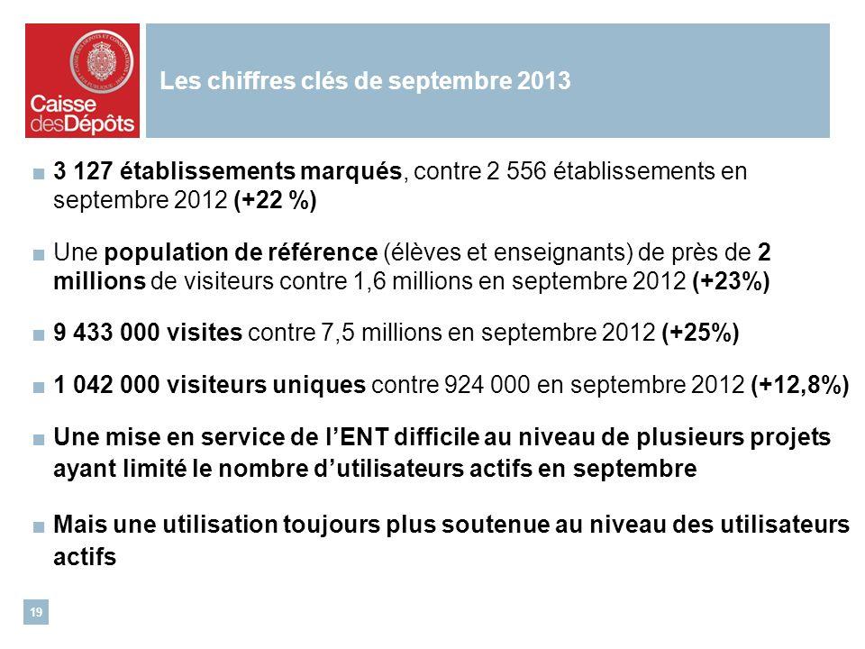 Les chiffres clés de septembre 2013 3 127 établissements marqués, contre 2 556 établissements en septembre 2012 (+22 %) Une population de référence (élèves et enseignants) de près de 2 millions de visiteurs contre 1,6 millions en septembre 2012 (+23%) 9 433 000 visites contre 7,5 millions en septembre 2012 (+25%) 1 042 000 visiteurs uniques contre 924 000 en septembre 2012 (+12,8%) Une mise en service de lENT difficile au niveau de plusieurs projets ayant limité le nombre dutilisateurs actifs en septembre Mais une utilisation toujours plus soutenue au niveau des utilisateurs actifs 19