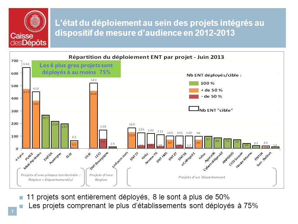 Létat du déploiement au sein des projets intégrés au dispositif de mesure daudience en 2012-2013 11 projets sont entièrement déployés, 8 le sont à plus de 50% Les projets comprenant le plus détablissements sont déployés à 75% 7 Les 6 plus gros projets sont déployés à au moins 75%