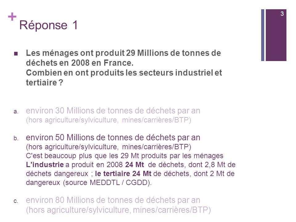 + Les ménages ont produit 29 Millions de tonnes de déchets en 2008 en France.
