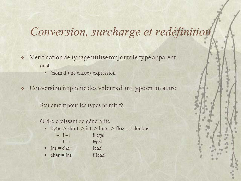Conversion, surcharge et redéfinition Vérification de typage utilise toujours le type apparent –cast (nom dune classe) expression Conversion implicite