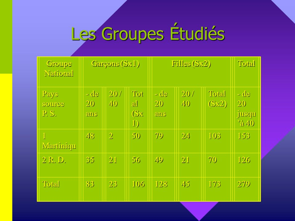 Les Groupes Étudiés Groupe National Garçons (Sx1) Filles (Sx2) Total Pays source P. S. - de 20 ans 20 / 40 Tot al (Sx 1) - de 20 ans 20 / 40 Total (Sx