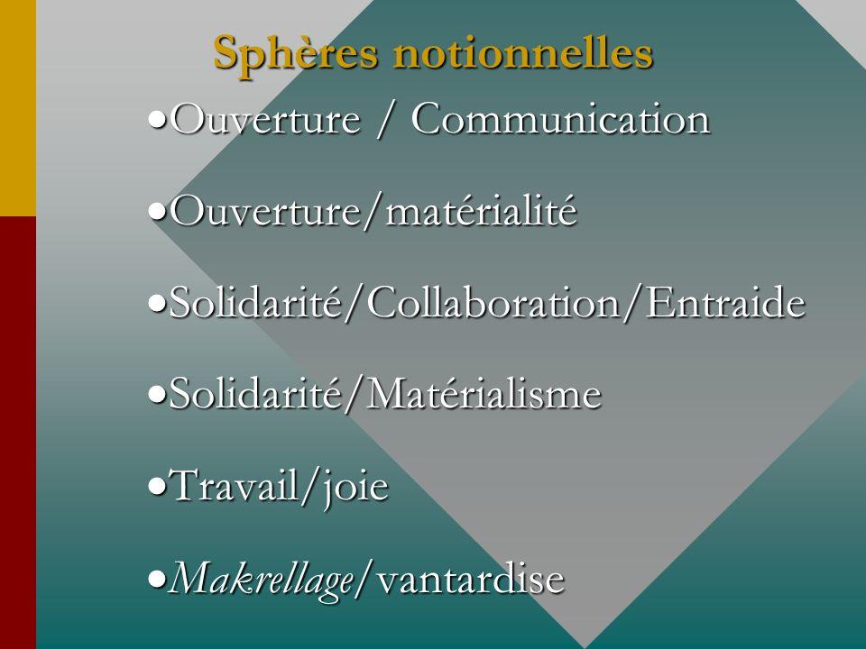 Sphères notionnelles Ouverture Ouverture / Communication Ouverture/matérialité Ouverture/matérialité Solidarité/Collaboration/Entraide Solidarité/Coll
