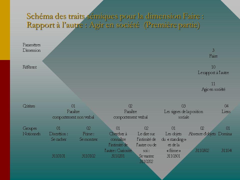 Schéma des traits sémiques pour la dimension Faire : Rapport à lautre : Agir en société (Première partie)