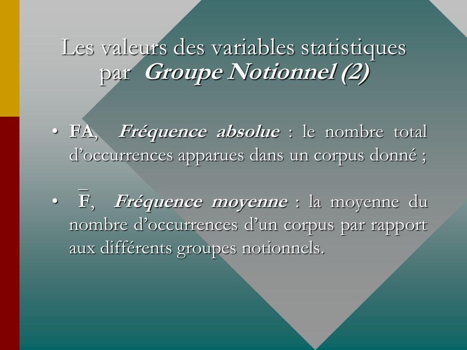 Les valeurs des variables statistiques par Groupe Notionnel (2) FA, Fréquence absolue : le nombre total doccurrences apparues dans un corpus donné ;FA