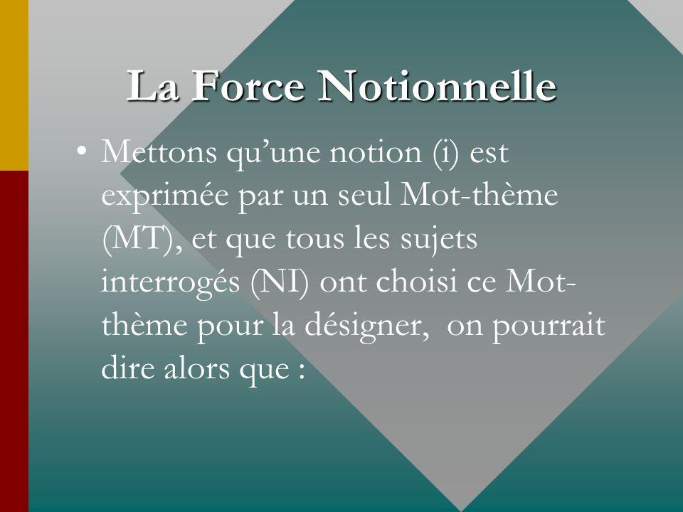 La Force Notionnelle Mettons quune notion (i) est exprimée par un seul Mot-thème (MT), et que tous les sujets interrogés (NI) ont choisi ce Mot- thème