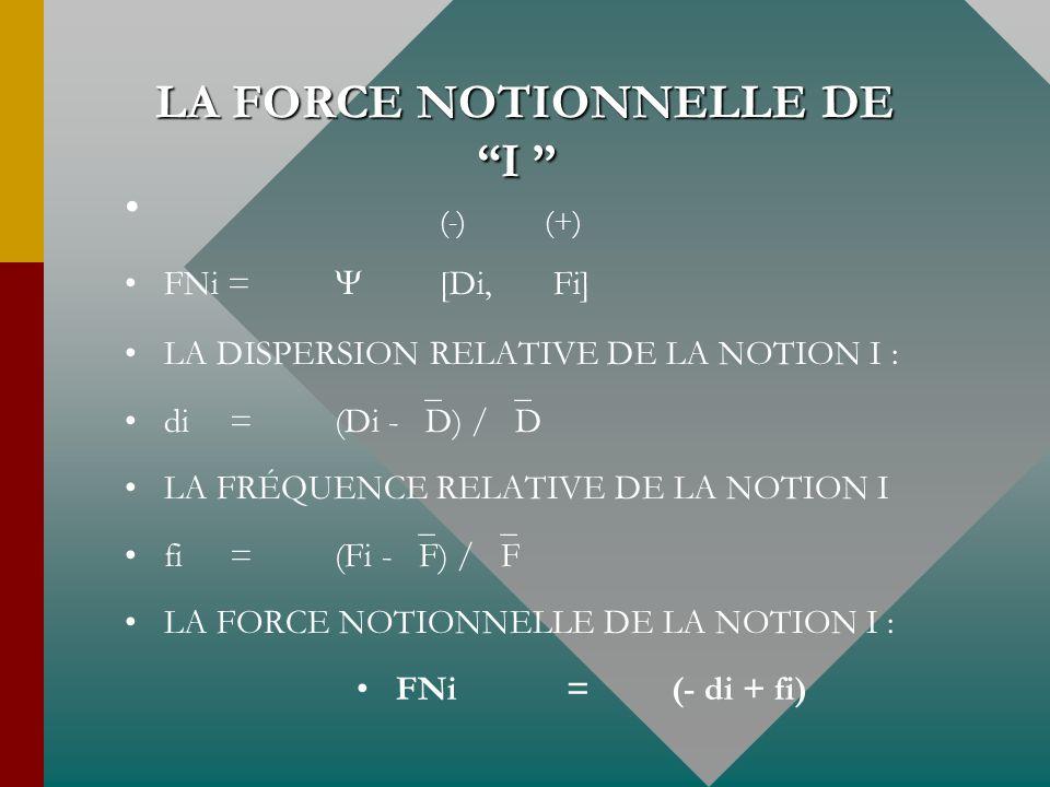 LA FORCE NOTIONNELLE DE I LA FORCE NOTIONNELLE DE I (-)(+) FNi = [Di, Fi] LA DISPERSION RELATIVE DE LA NOTION I : di =(Di - D) / D LA FRÉQUENCE RELATI