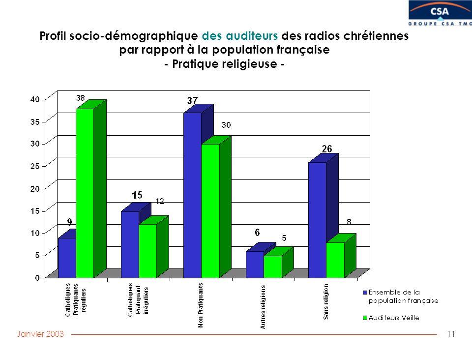 Janvier 2003 11 Profil socio-démographique des auditeurs des radios chrétiennes par rapport à la population française - Pratique religieuse -