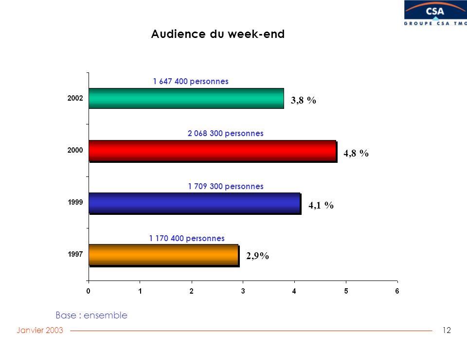 Janvier 2003 12 Audience du week-end Base : ensemble 1 170 400 personnes 2 068 300 personnes 1 709 300 personnes 3,8 % 4,1 % 2,9% 4,8 % 1 647 400 pers