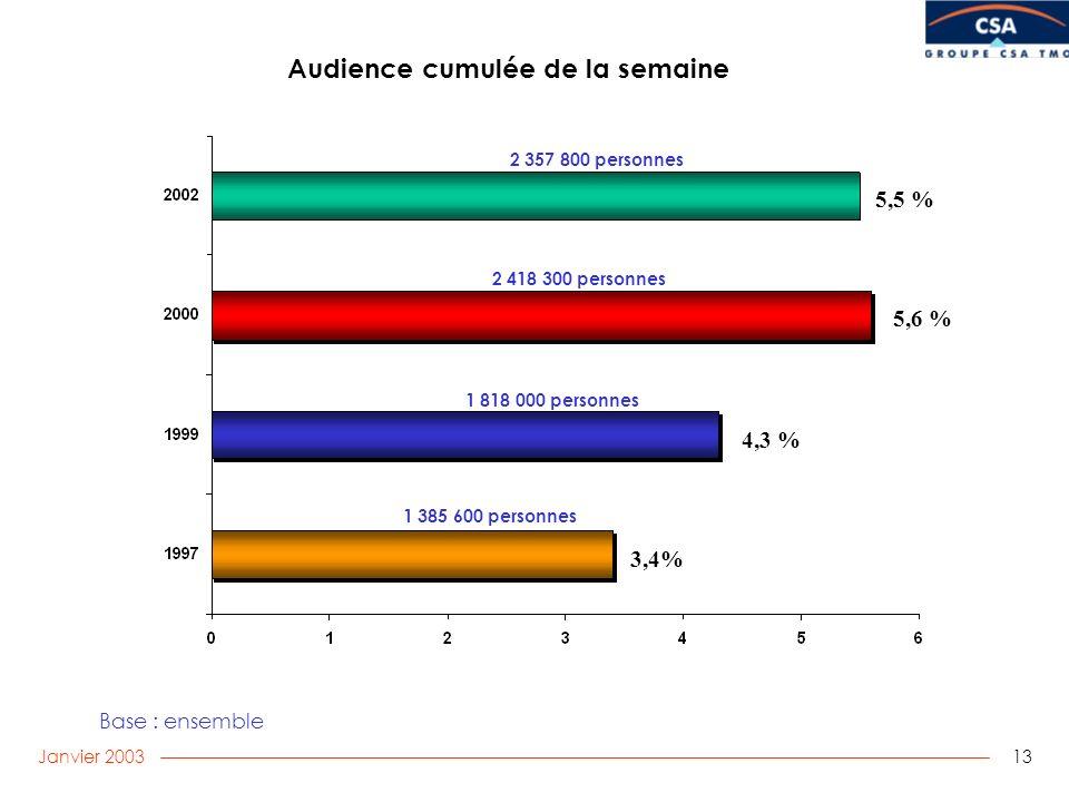 Janvier 2003 13 Audience cumulée de la semaine Base : ensemble 1 385 600 personnes 2 418 300 personnes 1 818 000 personnes 5,5 % 4,3 % 3,4% 5,6 % 2 357 800 personnes