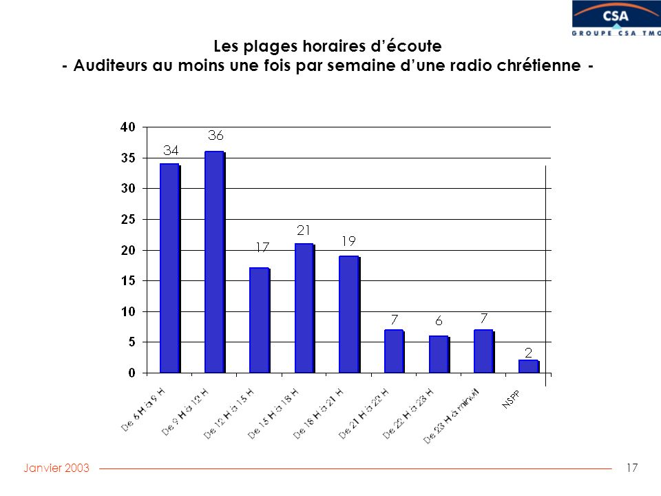 Janvier 2003 17 Les plages horaires découte - Auditeurs au moins une fois par semaine dune radio chrétienne -