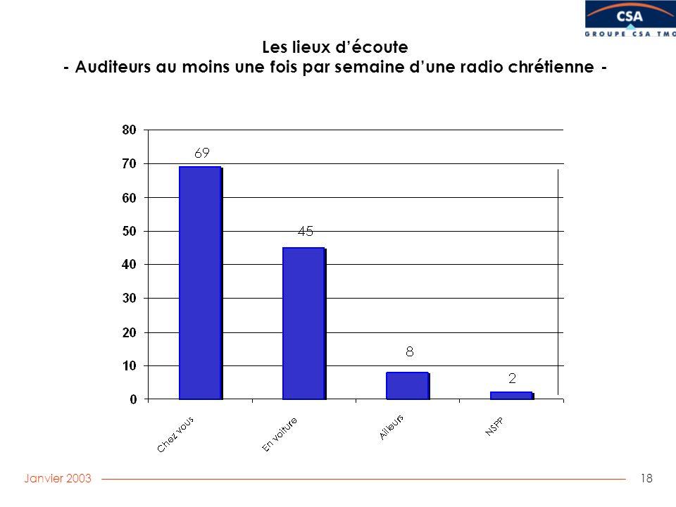 Janvier 2003 18 Les lieux découte - Auditeurs au moins une fois par semaine dune radio chrétienne -