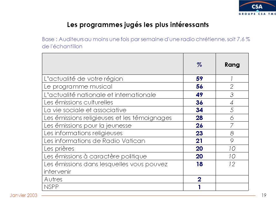 Janvier 2003 19 Les programmes jugés les plus intéressants Base : Auditeurs au moins une fois par semaine d une radio chrétienne, soit 7,6 % de l échantillon