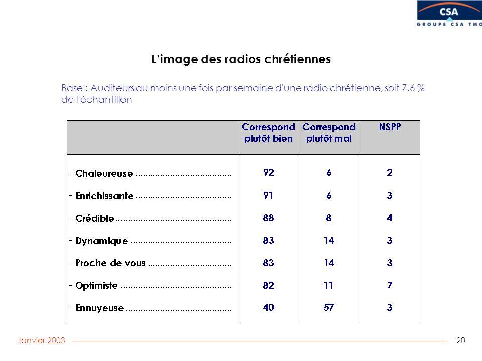 Janvier 2003 20 Limage des radios chrétiennes Base : Auditeurs au moins une fois par semaine d une radio chrétienne, soit 7,6 % de l échantillon