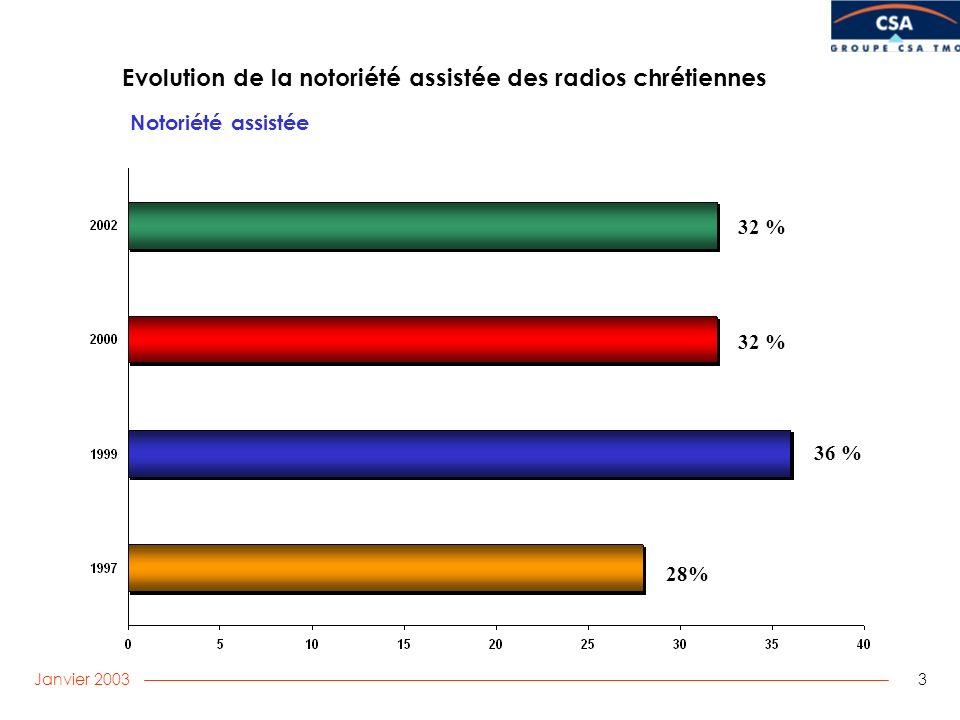 Janvier 2003 3 Evolution de la notoriété assistée des radios chrétiennes Notoriété assistée 32 % 36 % 28% 32 %