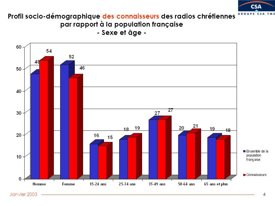 Janvier 2003 4 Profil socio-démographique des connaisseurs des radios chrétiennes par rapport à la population française - Sexe et âge -