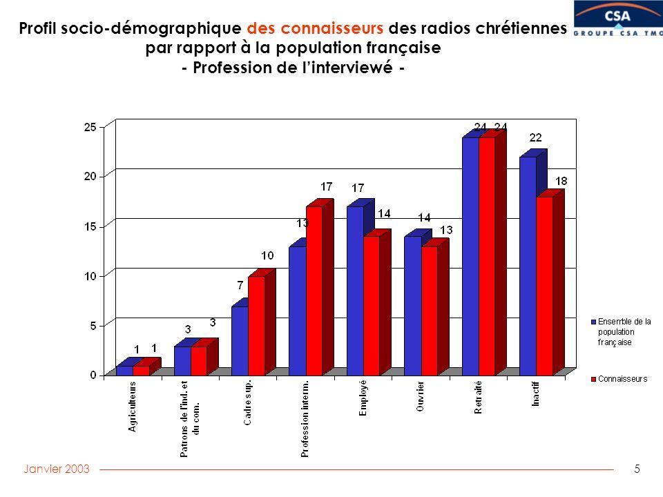 Janvier 2003 5 Profil socio-démographique des connaisseurs des radios chrétiennes par rapport à la population française - Profession de linterviewé -