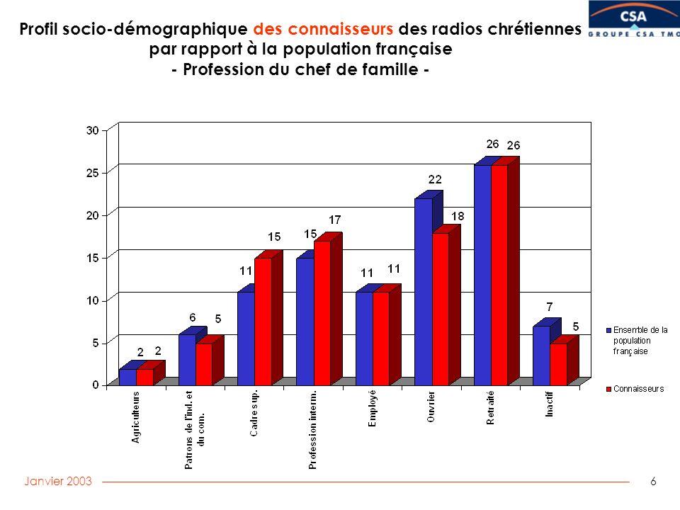 Janvier 2003 6 Profil socio-démographique des connaisseurs des radios chrétiennes par rapport à la population française - Profession du chef de famille -