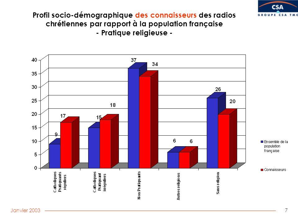 Janvier 2003 7 Profil socio-démographique des connaisseurs des radios chrétiennes par rapport à la population française - Pratique religieuse -