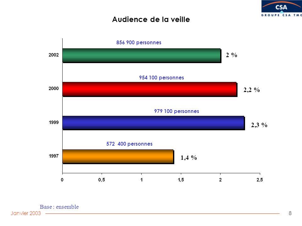 Janvier 2003 8 Audience de la veille Base : ensemble 572 400 personnes 954 100 personnes 979 100 personnes 2,2 % 2,3 % 1,4 % 2 % 856 900 personnes