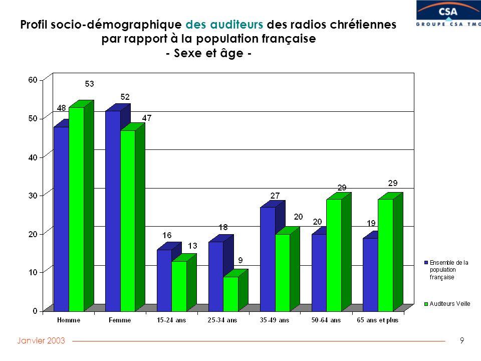 Janvier 2003 9 Profil socio-démographique des auditeurs des radios chrétiennes par rapport à la population française - Sexe et âge -