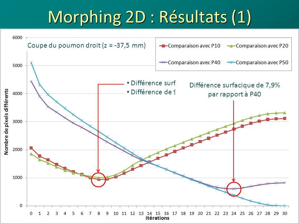 Morphing 2D : Résultats (1) 14 Superposition de la coupe du poumon droit (z = -37,5 mm) à la phase 10% et 20% (en blanc) à litération présentant le moins de différence avec elle (en rouge) Phase 10%Phase 20% Journées des LARD - Octobre 200818/04/2014