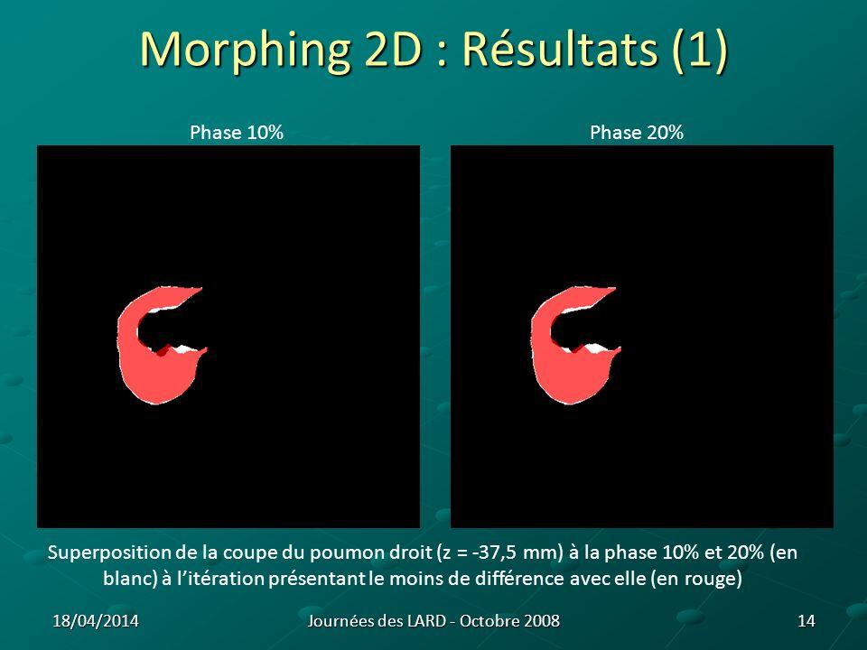 Morphing 2D : Résultats (1) 15 Phase 40% Superposition de la coupe du poumon droit (z = -37,5 mm) à la phase 40% (en blanc) à litération présentant le moins de différence avec elle (en rouge) Journées des LARD - Octobre 200818/04/2014