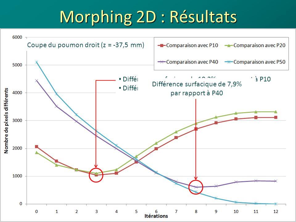 Morphing 2D : Résultats 25 Superposition de la coupe du poumon droit (z = -37,5 mm) à la phase 10% et 20% (en blanc) à litération présentant le moins de différence avec elle (en rouge) Phase 10%Phase 20% Journées des LARD - Octobre 200818/04/2014