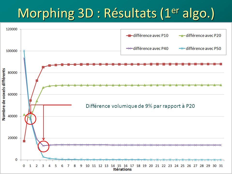 Morphing 3D : Résultats (1 er algo.) 34 Superposition de la coupe du poumon droit (z = -37,5 mm) à la phase 20% et 40% (en blanc) à litération présentant le moins de différence avec elle (en rouge) Phase 20%Phase 40% Journées des LARD - Octobre 200818/04/2014