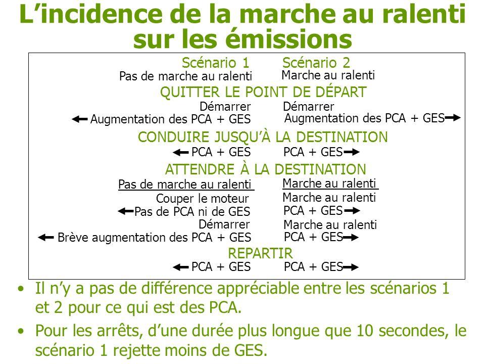 Lincidence de la marche au ralenti Il ny a pas de différence appréciable entre les scénarios 1 et 2 pour ce qui est des PCA.